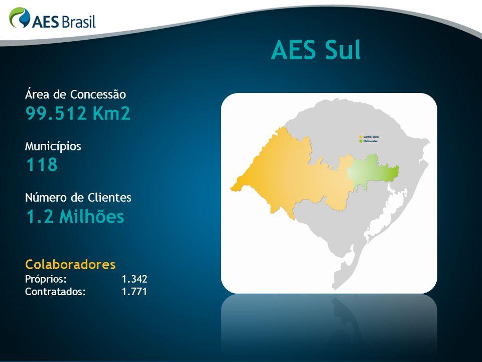 AES Sul 99.512 Km2 118 1.2 Milhões Colaboradores Área de Concessão
