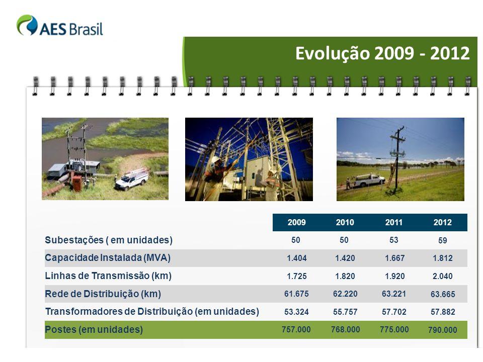 Evolução 2009 - 2012 Subestações ( em unidades)