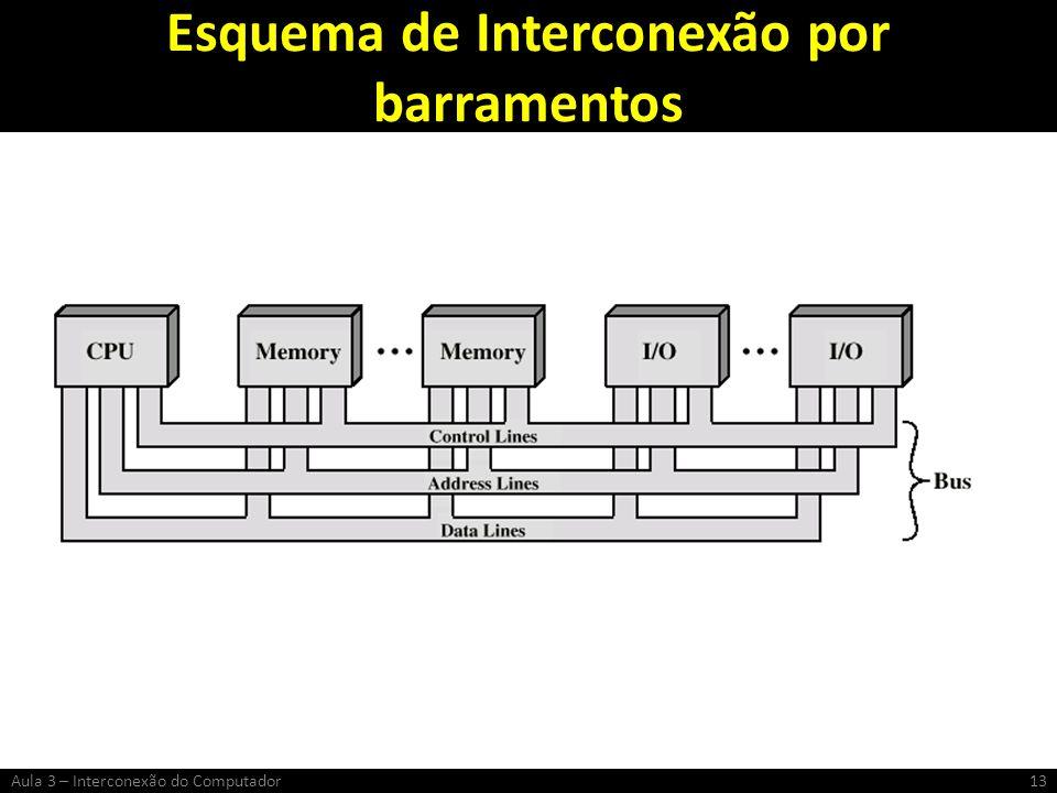 Esquema de Interconexão por barramentos