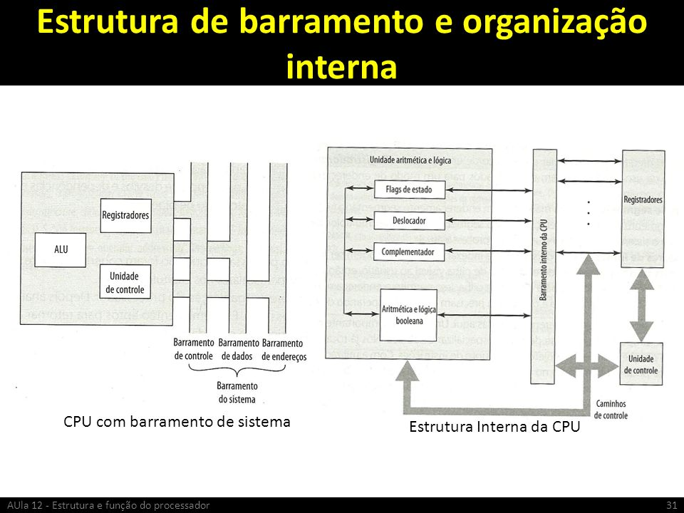 Estrutura de barramento e organização interna