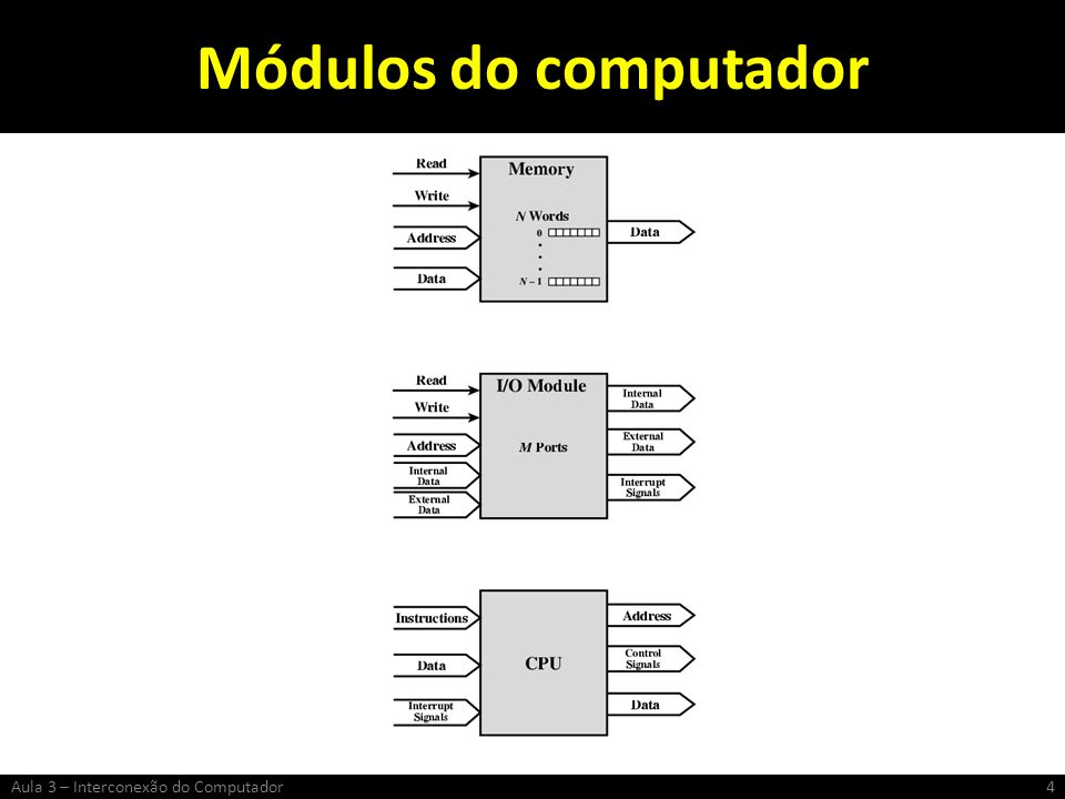 Módulos do computador Aula 3 – Interconexão do Computador
