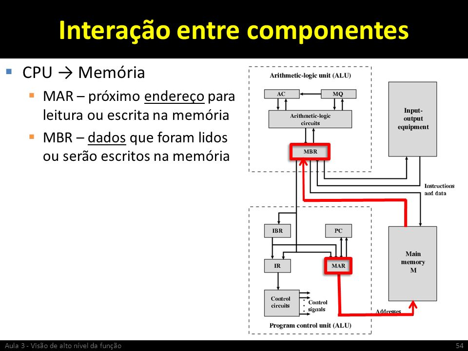 Interação entre componentes