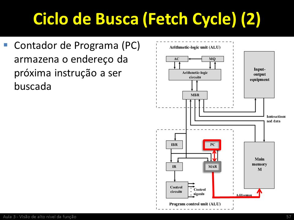 Ciclo de Busca (Fetch Cycle) (2)
