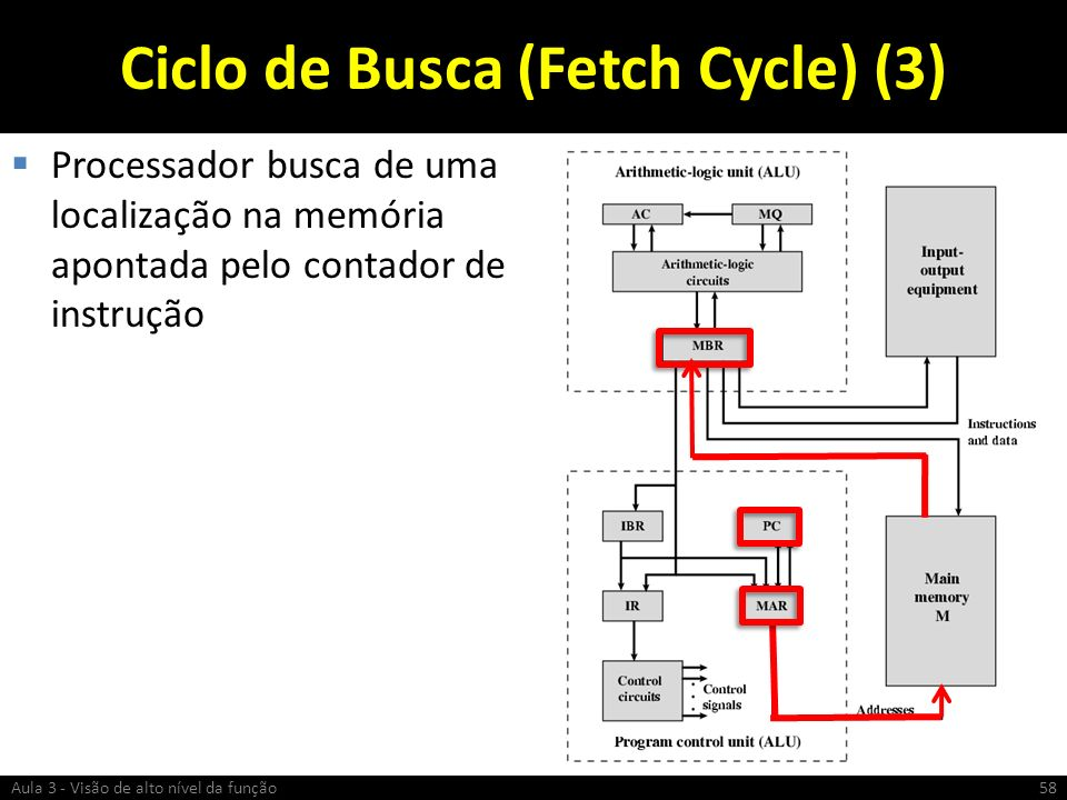 Ciclo de Busca (Fetch Cycle) (3)