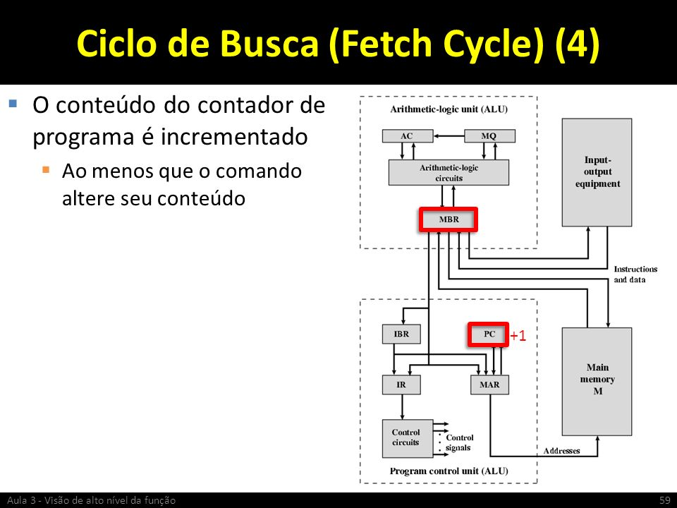 Ciclo de Busca (Fetch Cycle) (4)