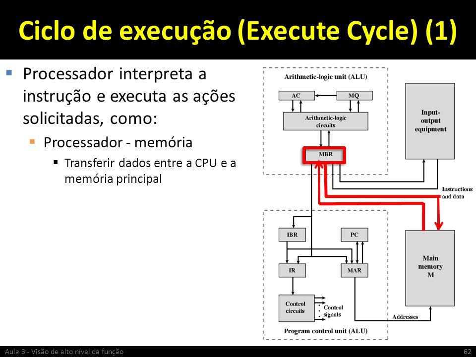 Ciclo de execução (Execute Cycle) (1)