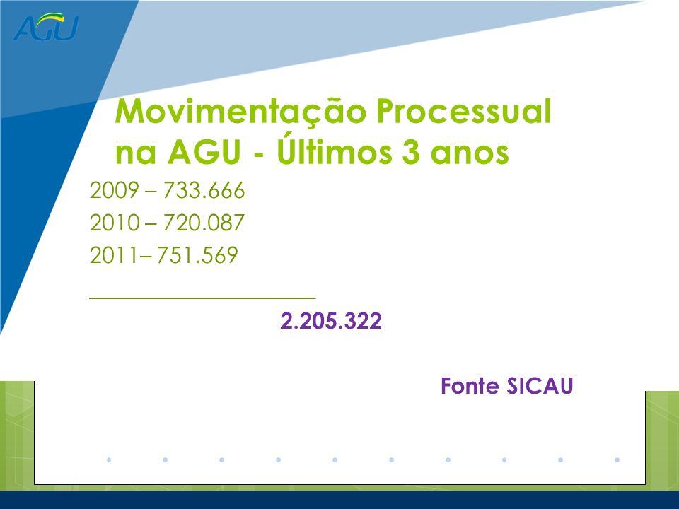 Movimentação Processual na AGU - Últimos 3 anos