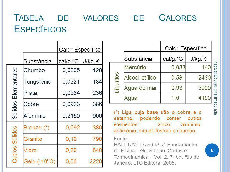 Tabela de valores de Calores Específicos