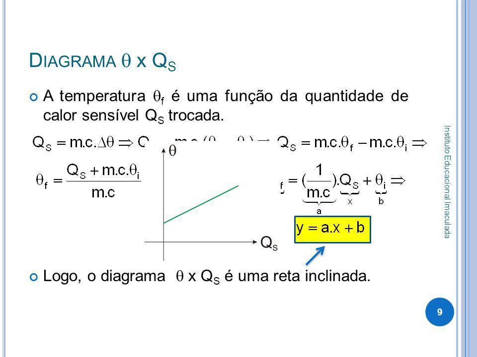 Diagrama q x QS A temperatura qf é uma função da quantidade de calor sensível QS trocada. Logo, o diagrama q x QS é uma reta inclinada.
