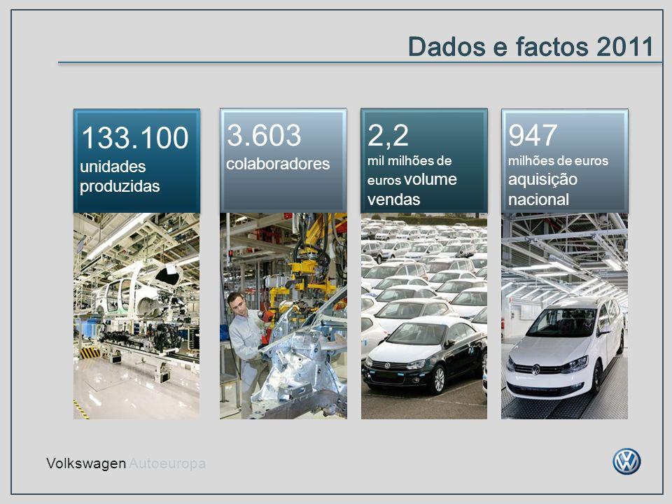 133.100 3.603 2,2 947 Dados e factos 2011 unidades produzidas