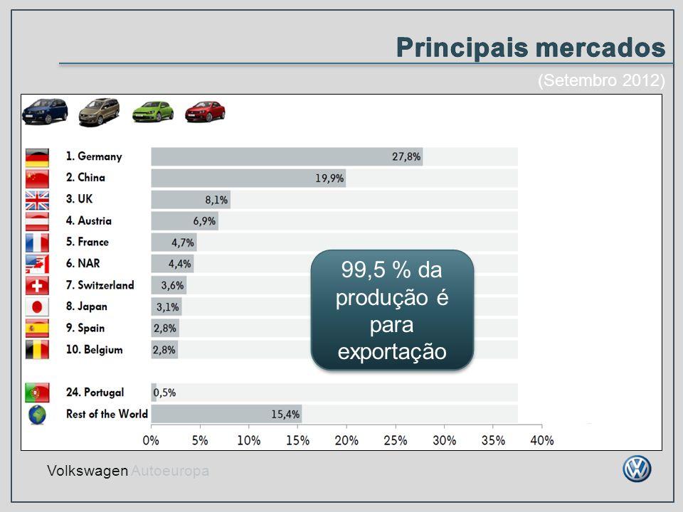 99,5 % da produção é para exportação