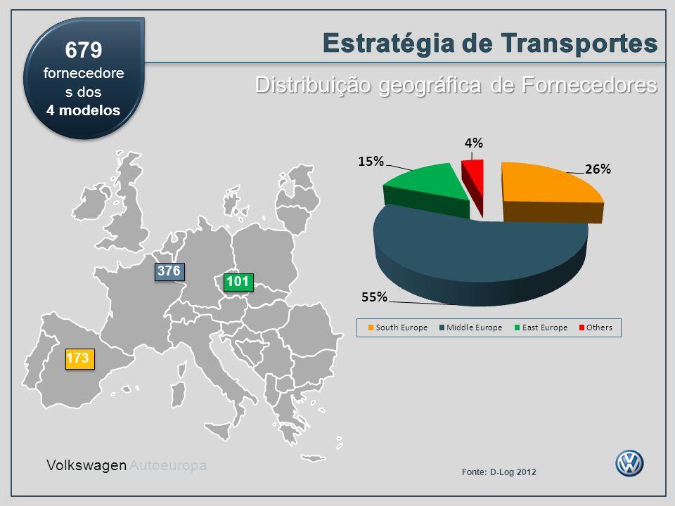 Estratégia de Transportes