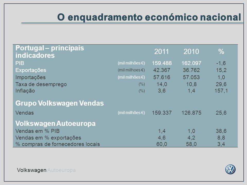 O enquadramento económico nacional