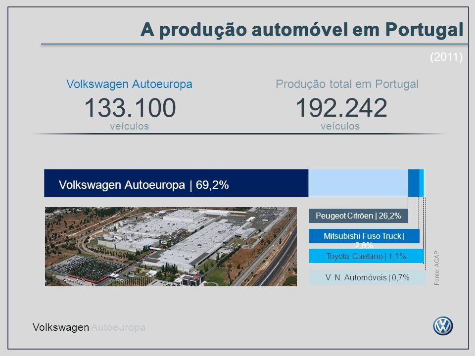 A produção automóvel em Portugal