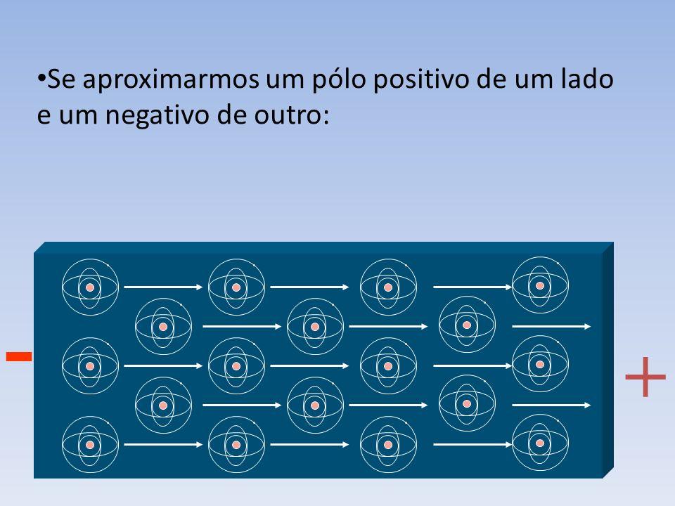 Se aproximarmos um pólo positivo de um lado e um negativo de outro: