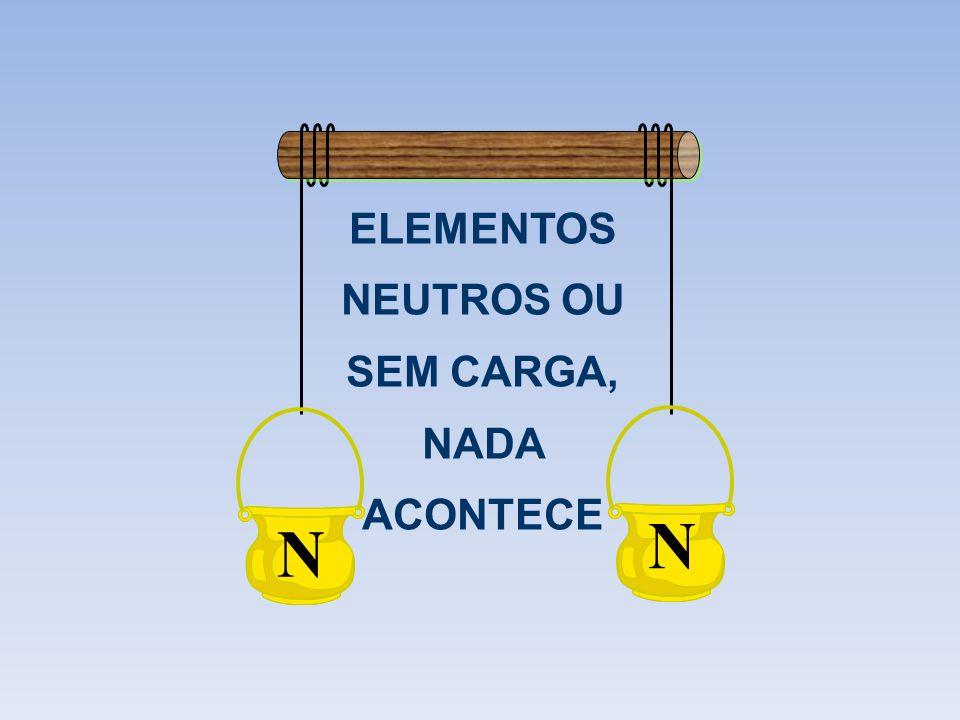ELEMENTOS NEUTROS OU SEM CARGA, NADA ACONTECE