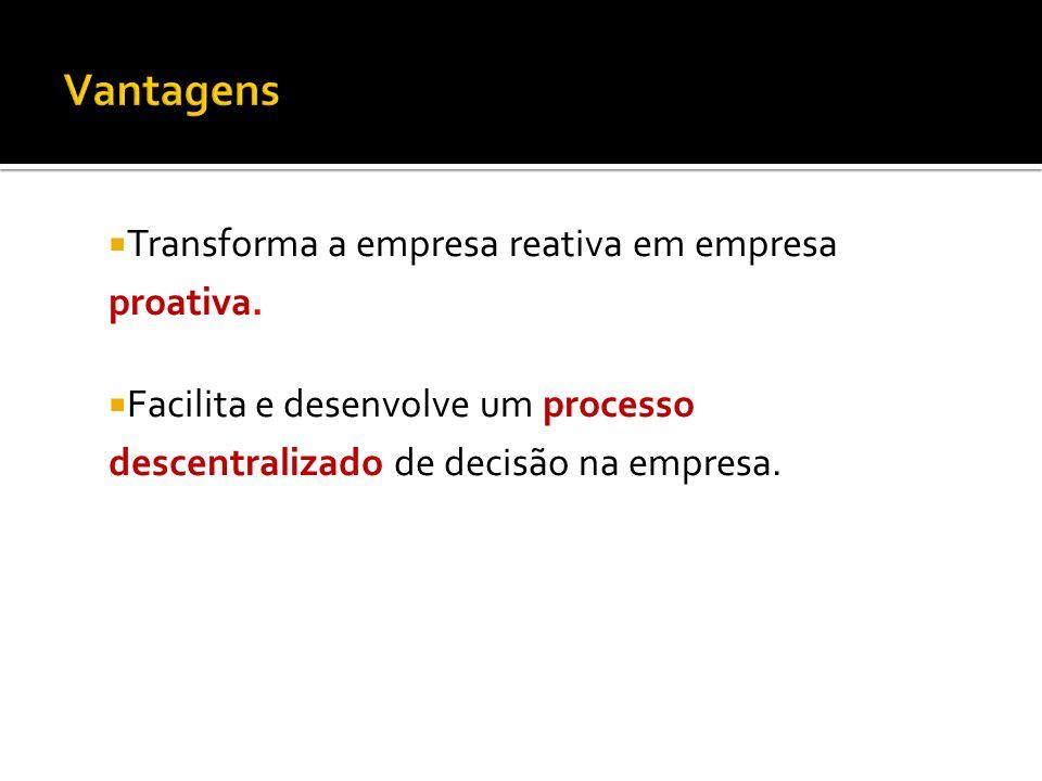 Vantagens Transforma a empresa reativa em empresa proativa.