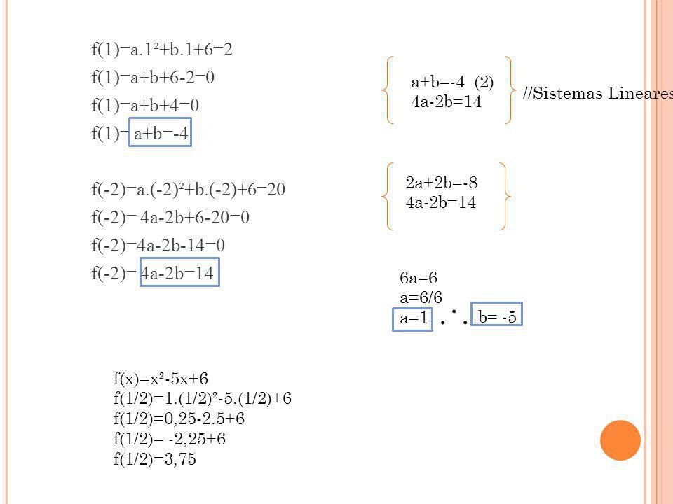 f(1)=a. 1²+b. 1+6=2 f(1)=a+b+6-2=0 f(1)=a+b+4=0 f(1)= a+b=-4 f(-2)=a