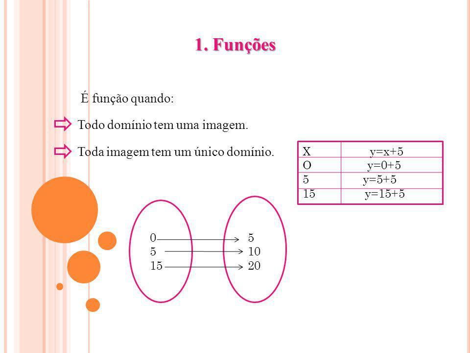 1. Funções É função quando: Todo domínio tem uma imagem.