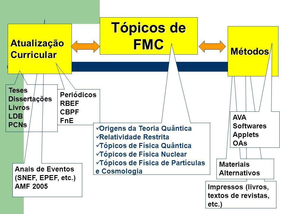 Tópicos de FMC Atualização Curricular Métodos Teses Dissertações
