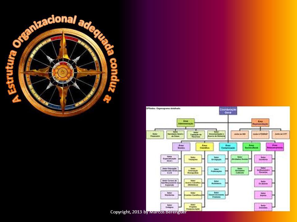 A Estrutura Organizacional adequada conduz a: