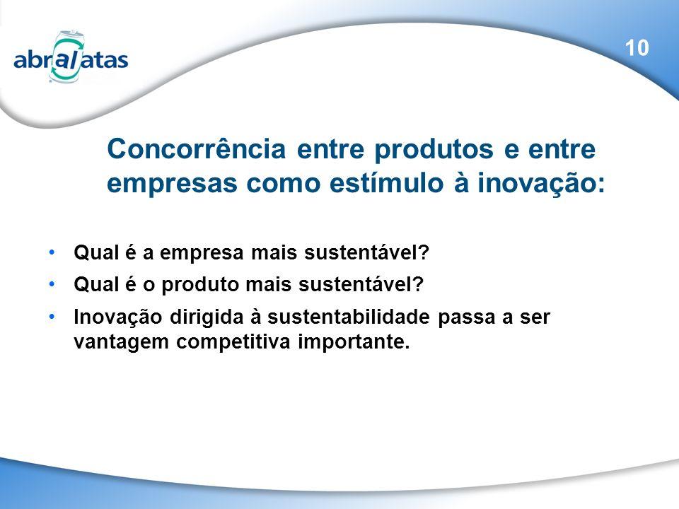 Concorrência entre produtos e entre empresas como estímulo à inovação: