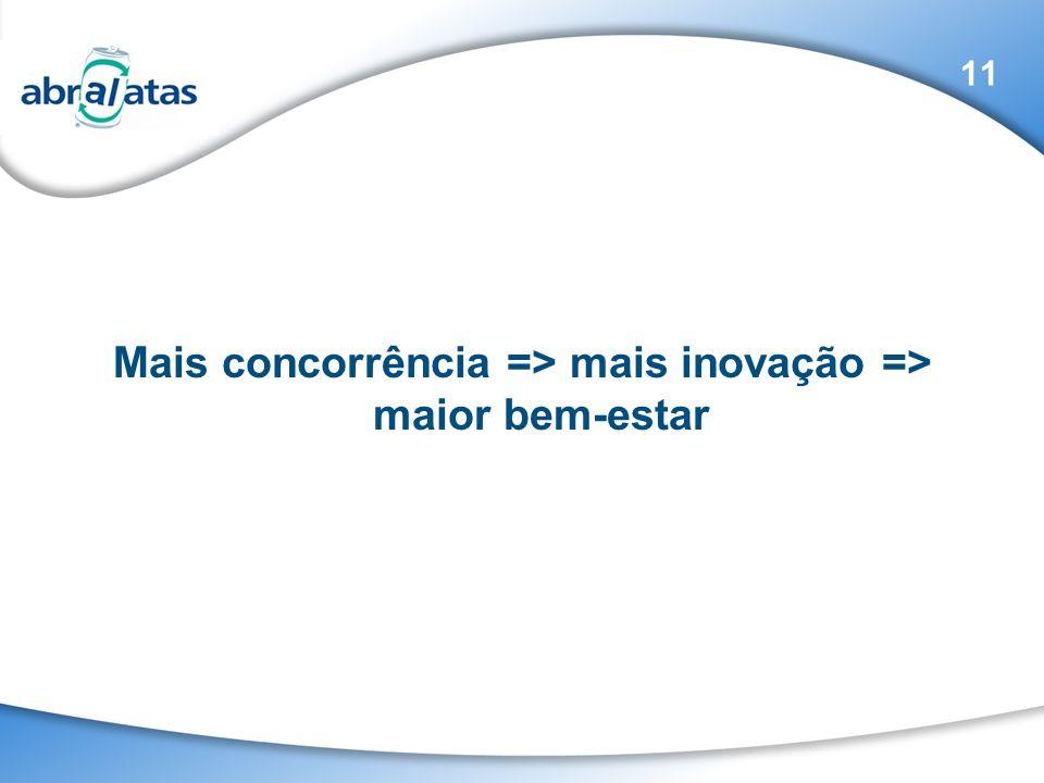 Mais concorrência => mais inovação => maior bem-estar