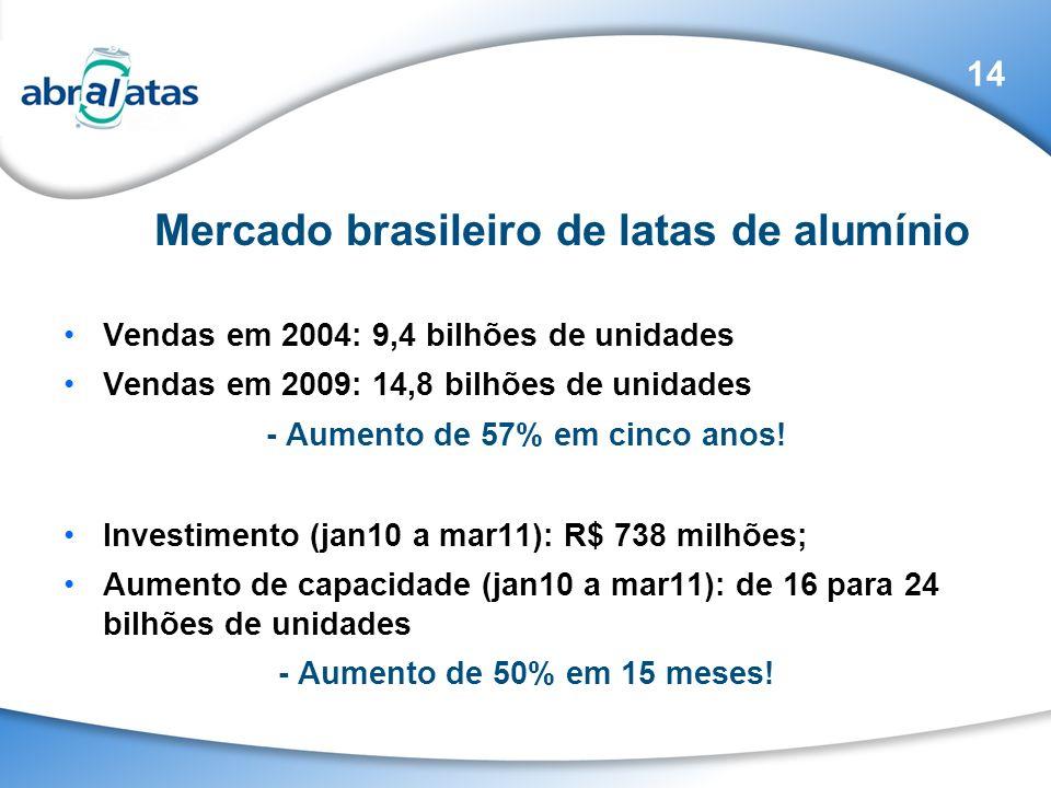 Mercado brasileiro de latas de alumínio