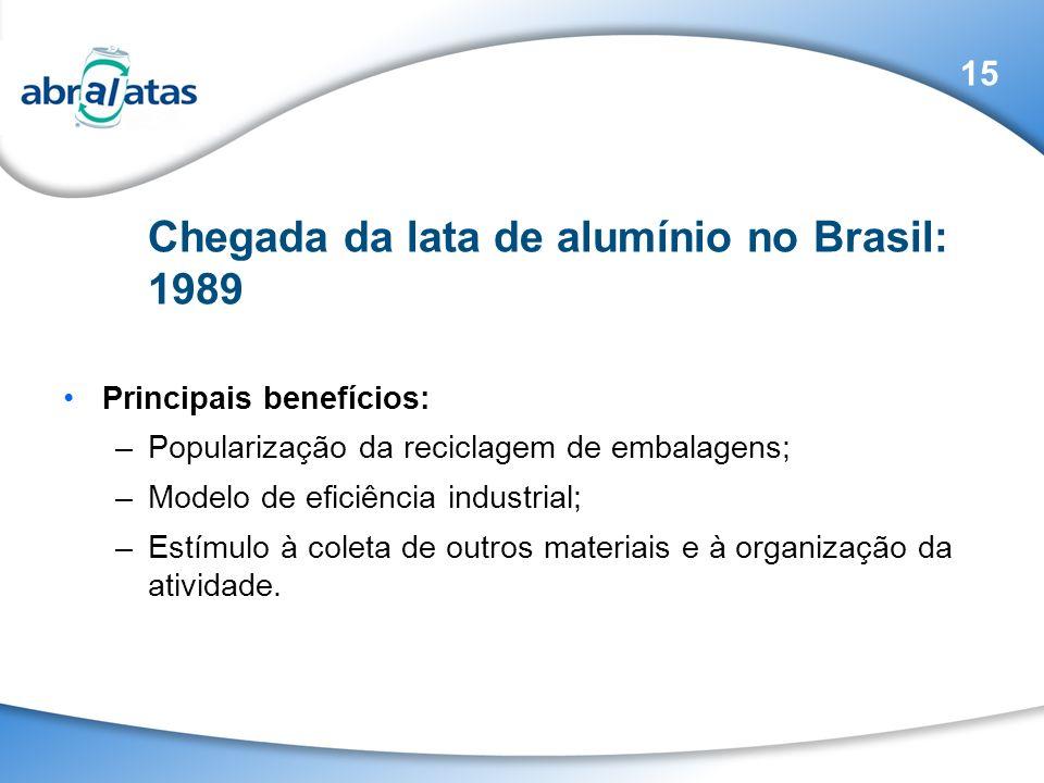 Chegada da lata de alumínio no Brasil: 1989