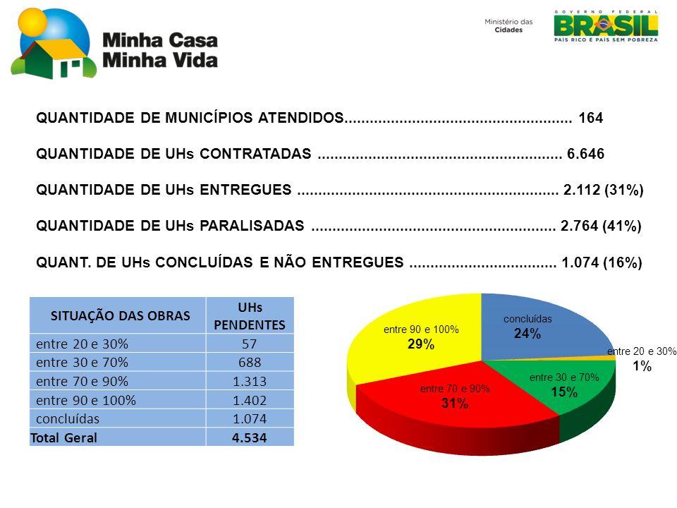 SITUAÇÃO DAS OBRAS UHs PENDENTES 4.534
