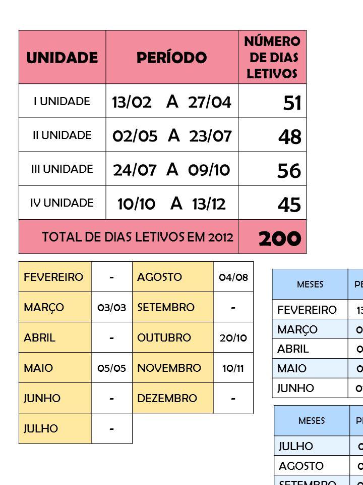 UNIDADE PERÍODO. NÚMERO. DE DIAS LETIVOS. I UNIDADE. 13/02 A 27/04. 51. II UNIDADE. 02/05 A 23/07.