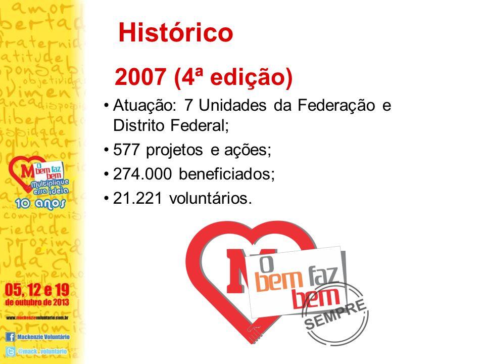 Histórico 2007 (4ª edição) Atuação: 7 Unidades da Federação e Distrito Federal; 577 projetos e ações;