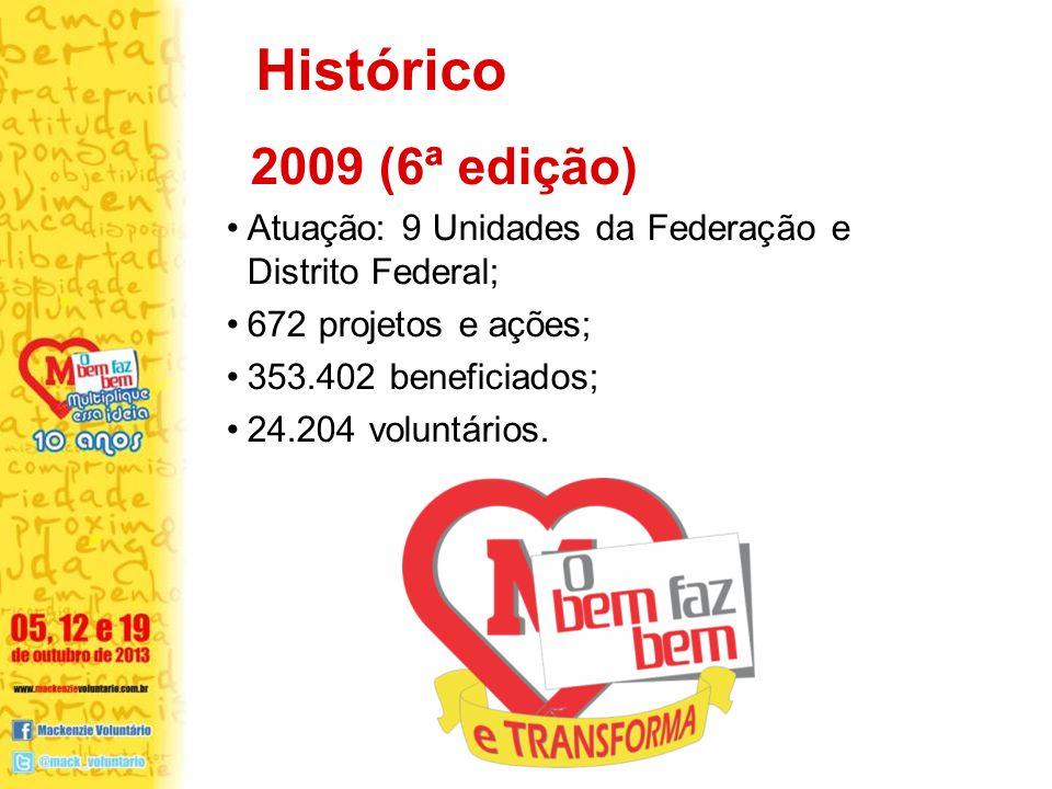 Histórico 2009 (6ª edição) Atuação: 9 Unidades da Federação e Distrito Federal; 672 projetos e ações;
