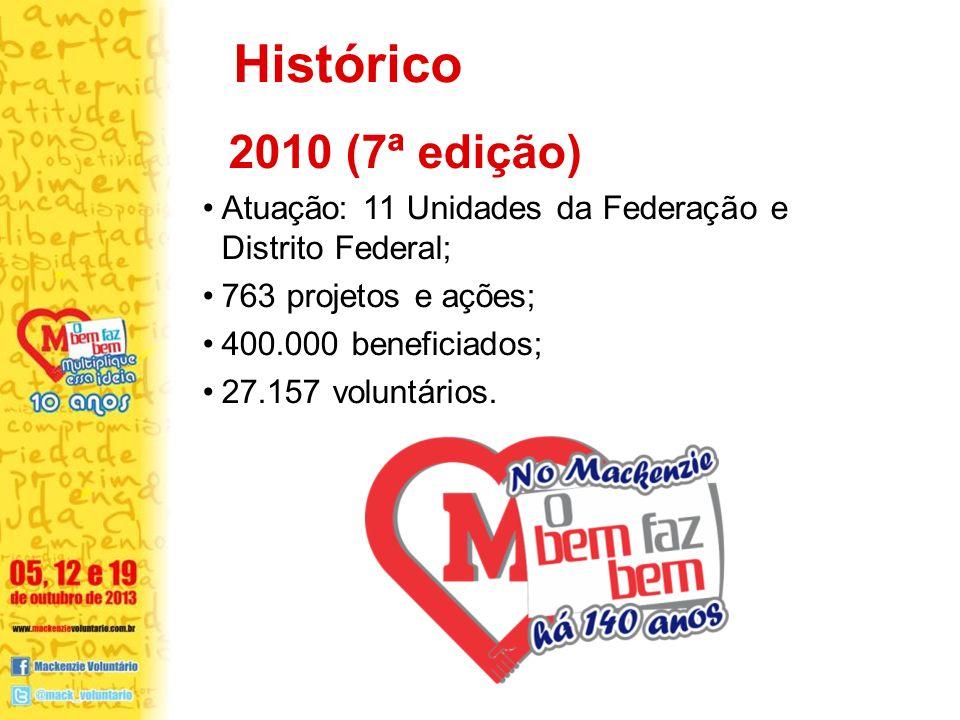 Histórico 2010 (7ª edição) Atuação: 11 Unidades da Federação e Distrito Federal; 763 projetos e ações;
