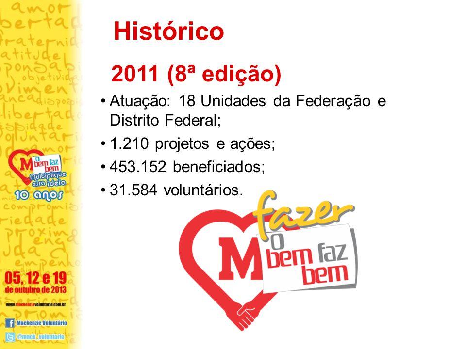 Histórico 2011 (8ª edição) Atuação: 18 Unidades da Federação e Distrito Federal; 1.210 projetos e ações;