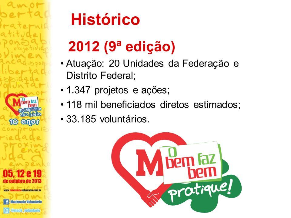 Histórico 2012 (9ª edição) Atuação: 20 Unidades da Federação e Distrito Federal; 1.347 projetos e ações;