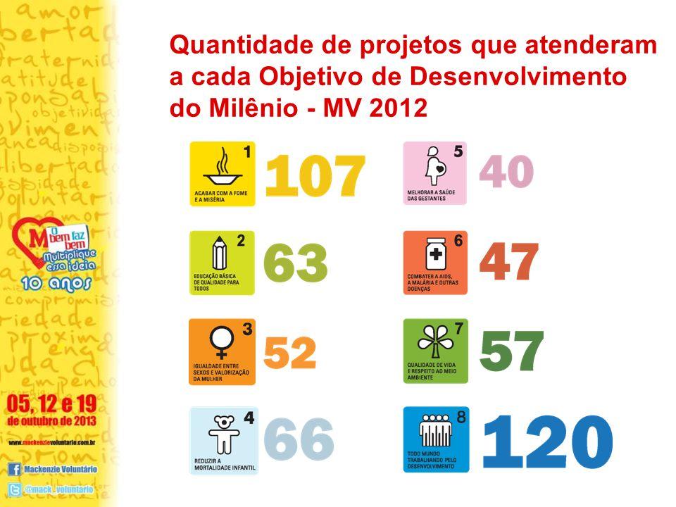 Quantidade de projetos que atenderam a cada Objetivo de Desenvolvimento do Milênio - MV 2012