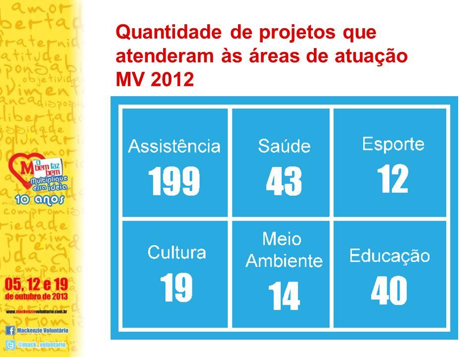 Quantidade de projetos que atenderam às áreas de atuação MV 2012