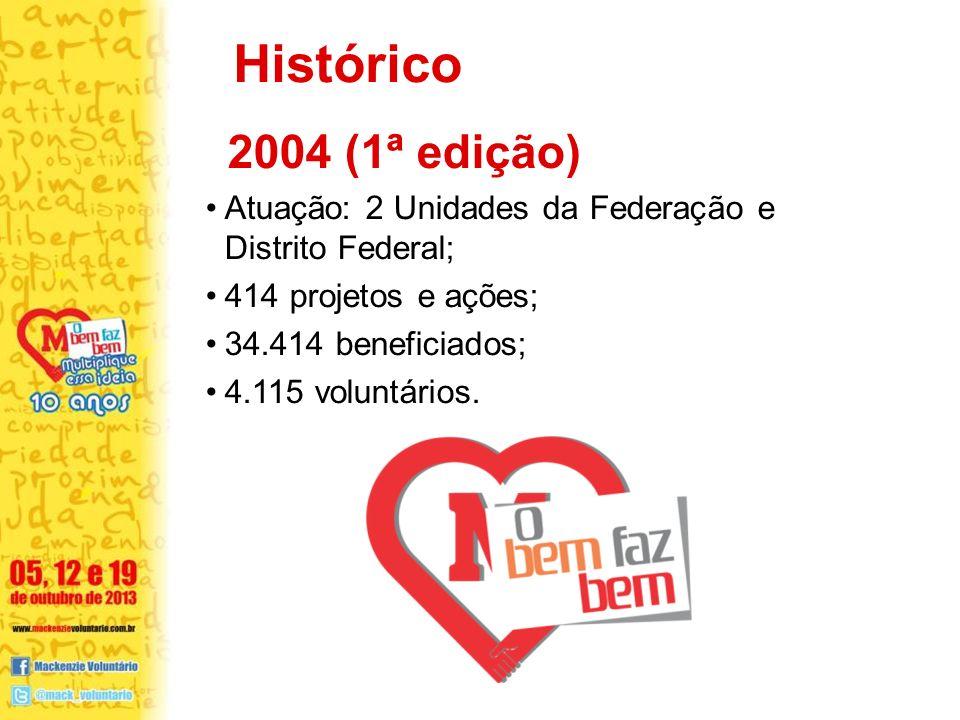 Histórico 2004 (1ª edição) Atuação: 2 Unidades da Federação e Distrito Federal; 414 projetos e ações;