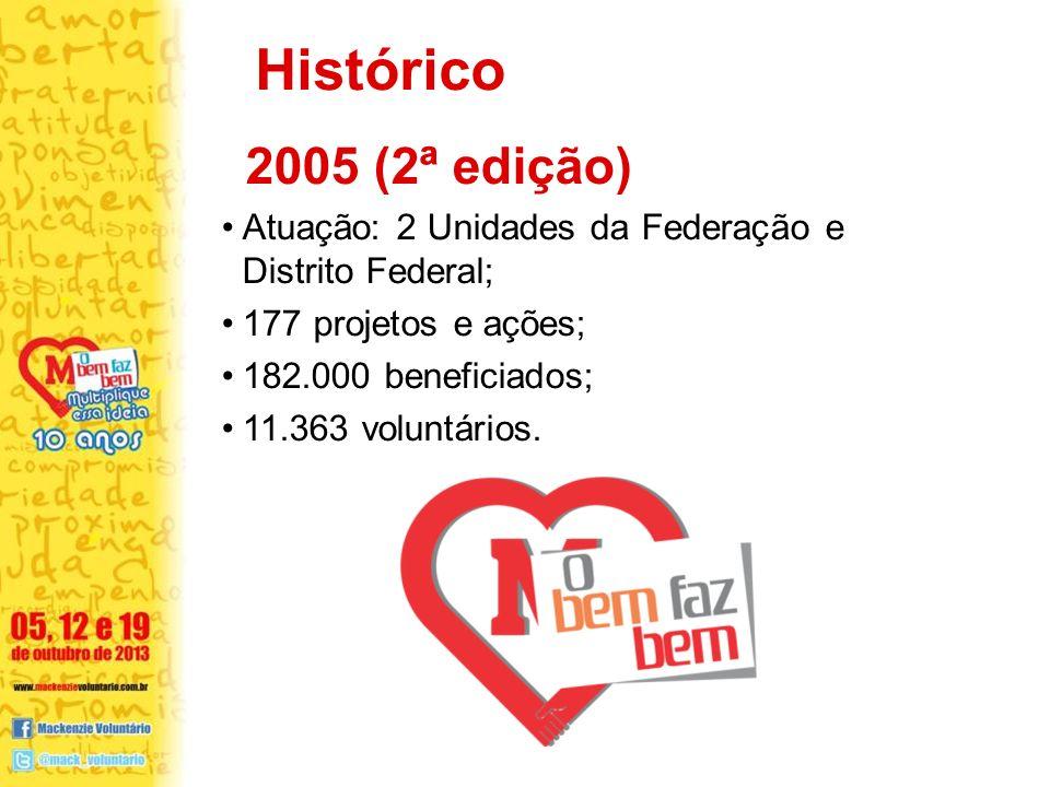 Histórico 2005 (2ª edição) Atuação: 2 Unidades da Federação e Distrito Federal; 177 projetos e ações;