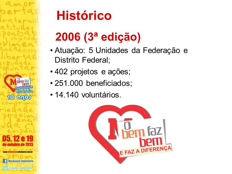 Histórico 2006 (3ª edição) Atuação: 5 Unidades da Federação e Distrito Federal; 402 projetos e ações;