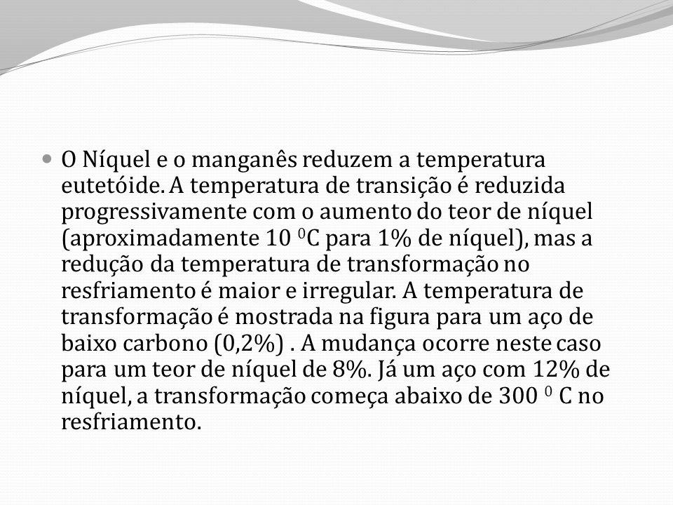 O Níquel e o manganês reduzem a temperatura eutetóide