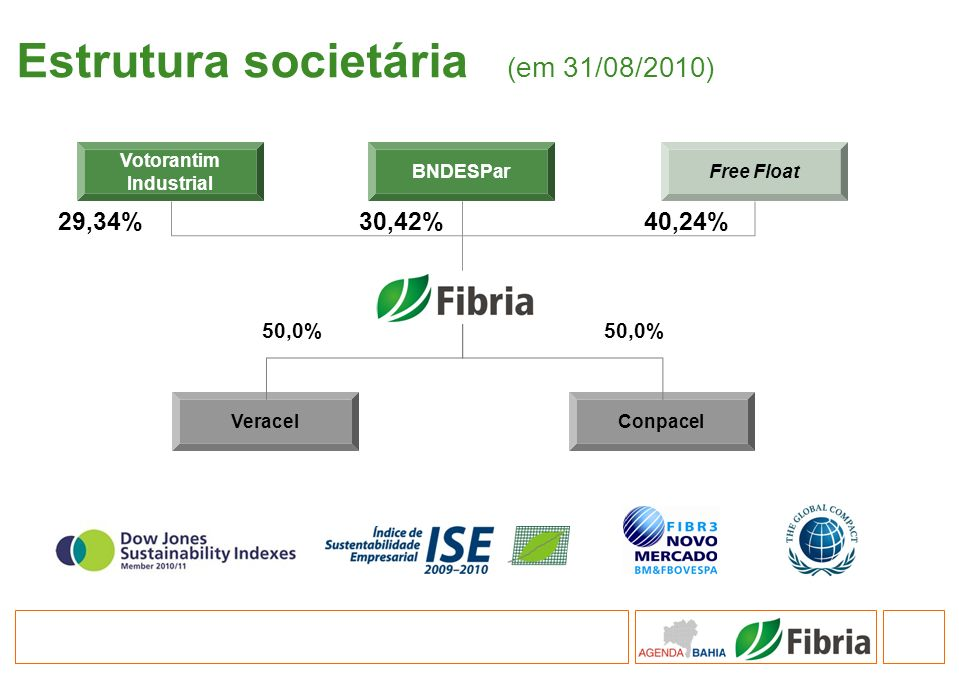 Estrutura societária (em 31/08/2010)