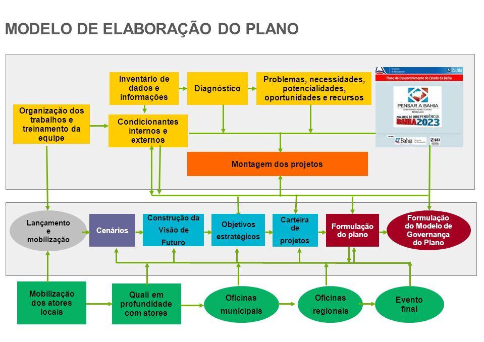 MODELO DE ELABORAÇÃO DO PLANO