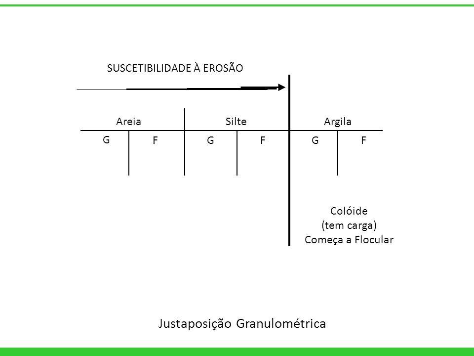 Justaposição Granulométrica