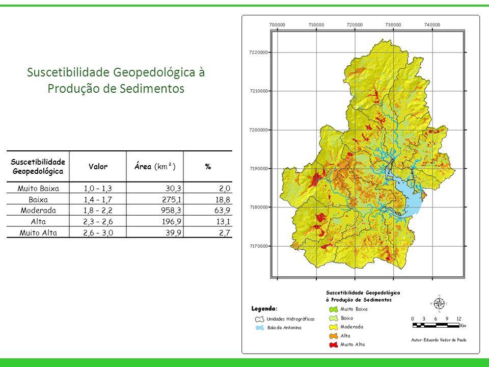 Suscetibilidade Geopedológica