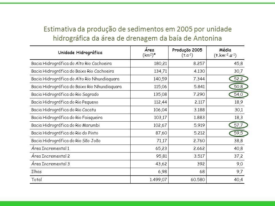Estimativa da produção de sedimentos em 2005 por unidade hidrográfica da área de drenagem da baía de Antonina