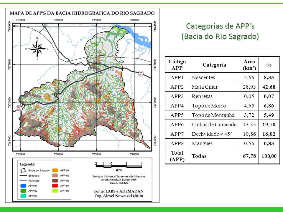 Categorias de APP's (Bacia do Rio Sagrado) Código APP Categoria Área