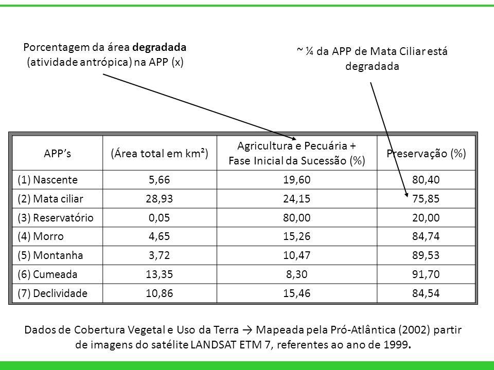 Porcentagem da área degradada (atividade antrópica) na APP (x)