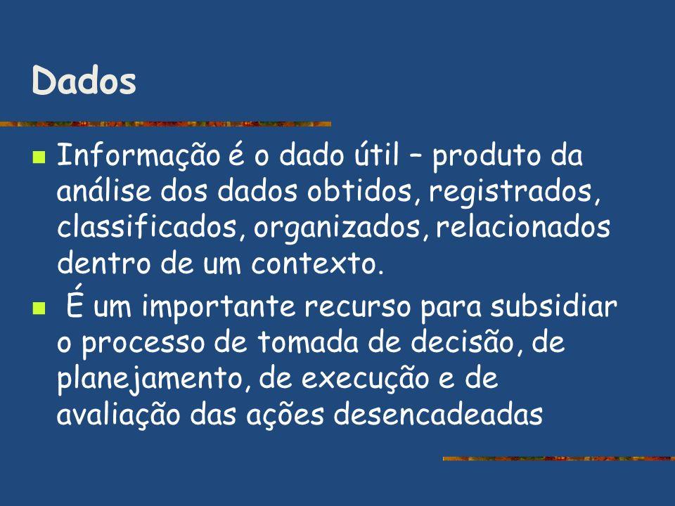 Dados Informação é o dado útil – produto da análise dos dados obtidos, registrados, classificados, organizados, relacionados dentro de um contexto.